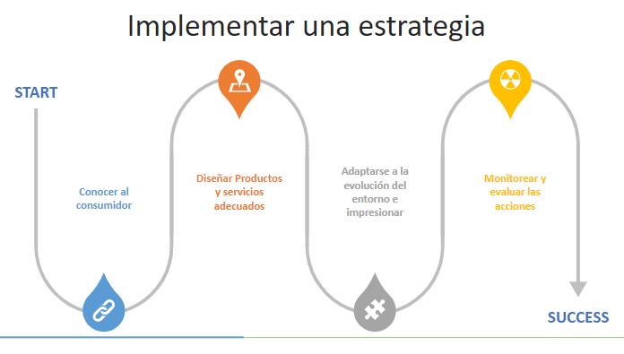 Beneficios del marketing analytics y un Smart Sales Center