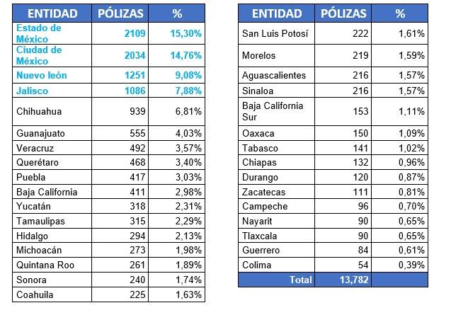 Mercado de seguros de auto en México