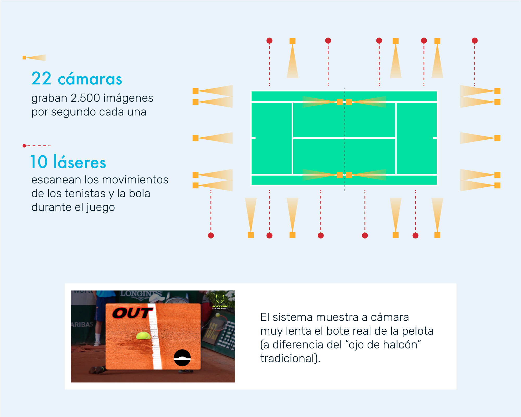 Analítica en tenis